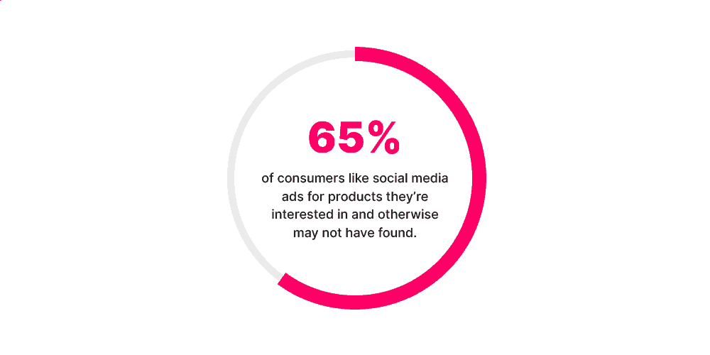 consumers like social media ads