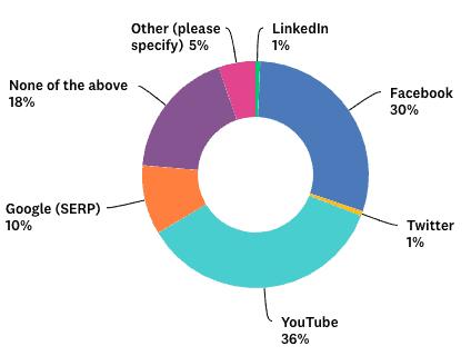 Video ad statistics chart2